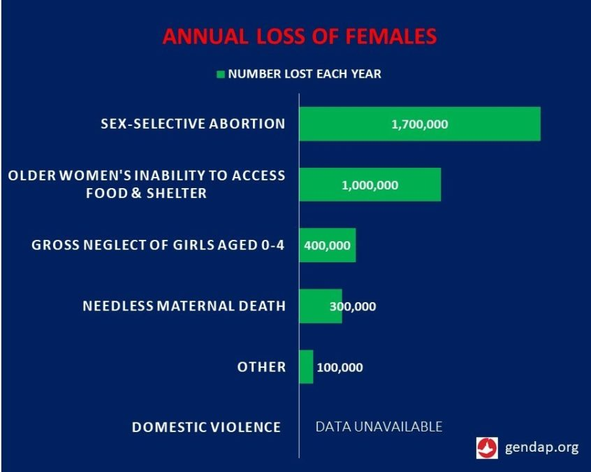 chart detailing annual loss of females
